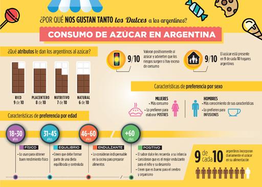 infografia Azucar